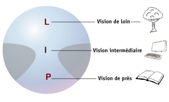 verres-progressifs-vision-loin-intermediaire-près